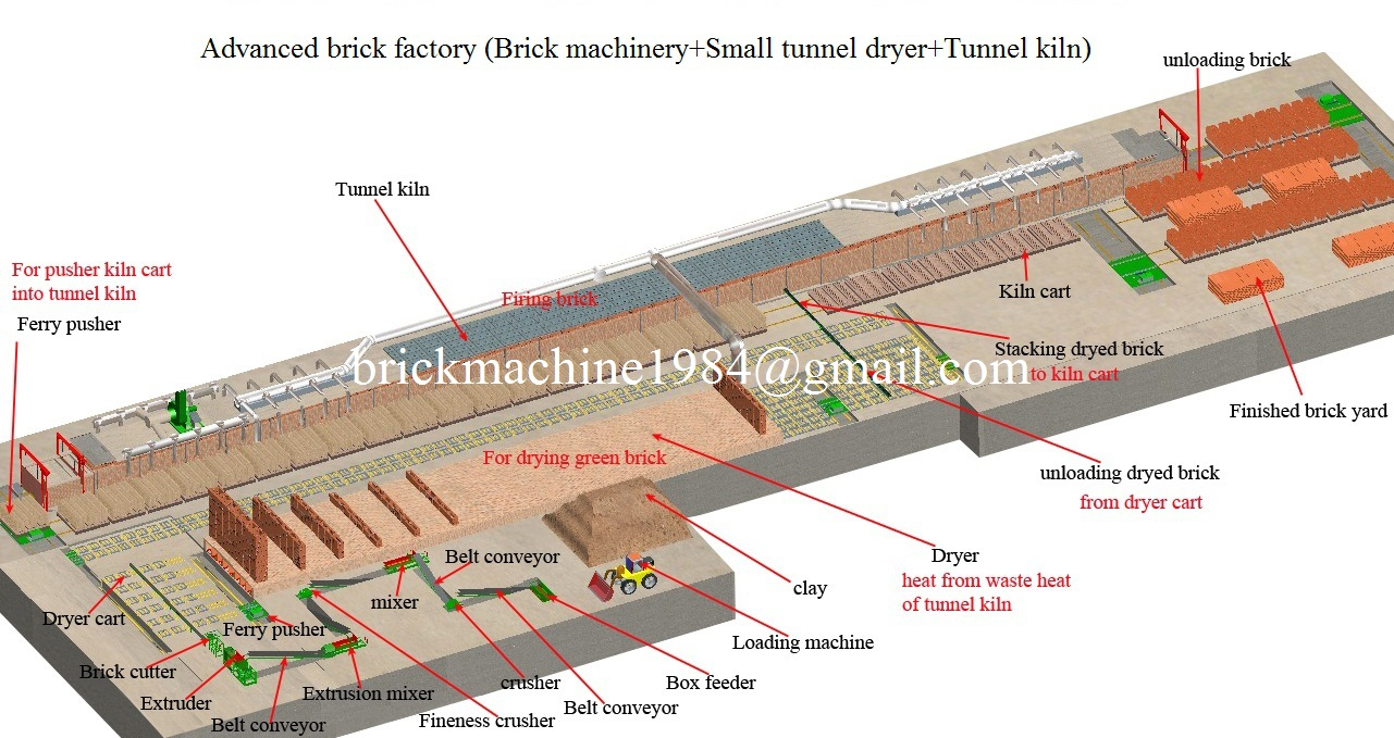 Advanced brick factory (Brick machinery +Small tunnel dryer +Tunnel kiln)