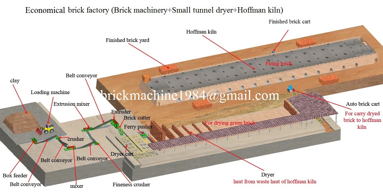 Economical brick factory (Brick machinery +Small tunnel dryer +Hoffman kiln)